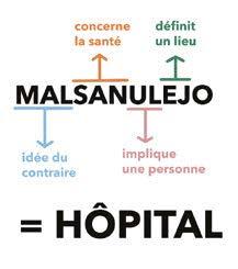 MAL signifie idée du contraire, san concerne la santé, nul implique une personne, ej définit un lieu. Malsanulejo signifie donc hôpital.